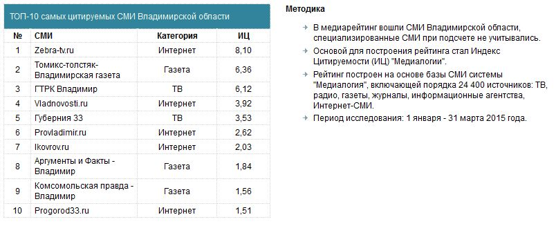 Рейтинг СМИ 2015