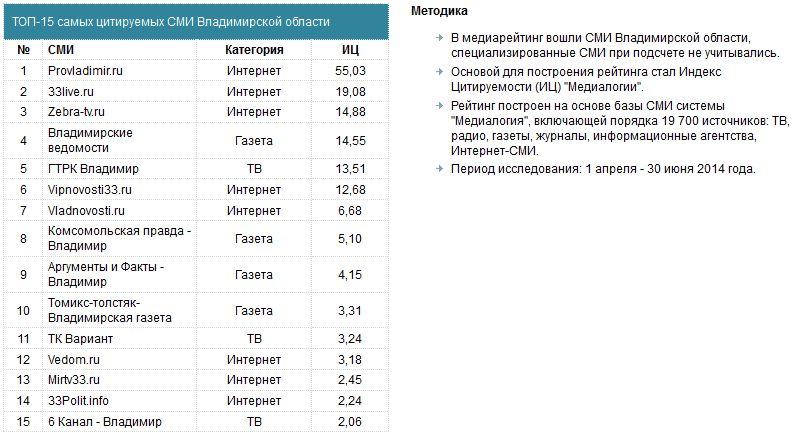 Рейтинг СМИ 2014
