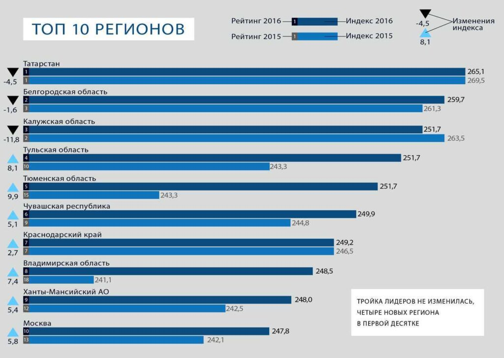 Рейтинг asi.ru