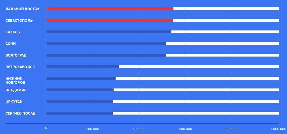 Итоги голосования за символы банкнот 2017 года